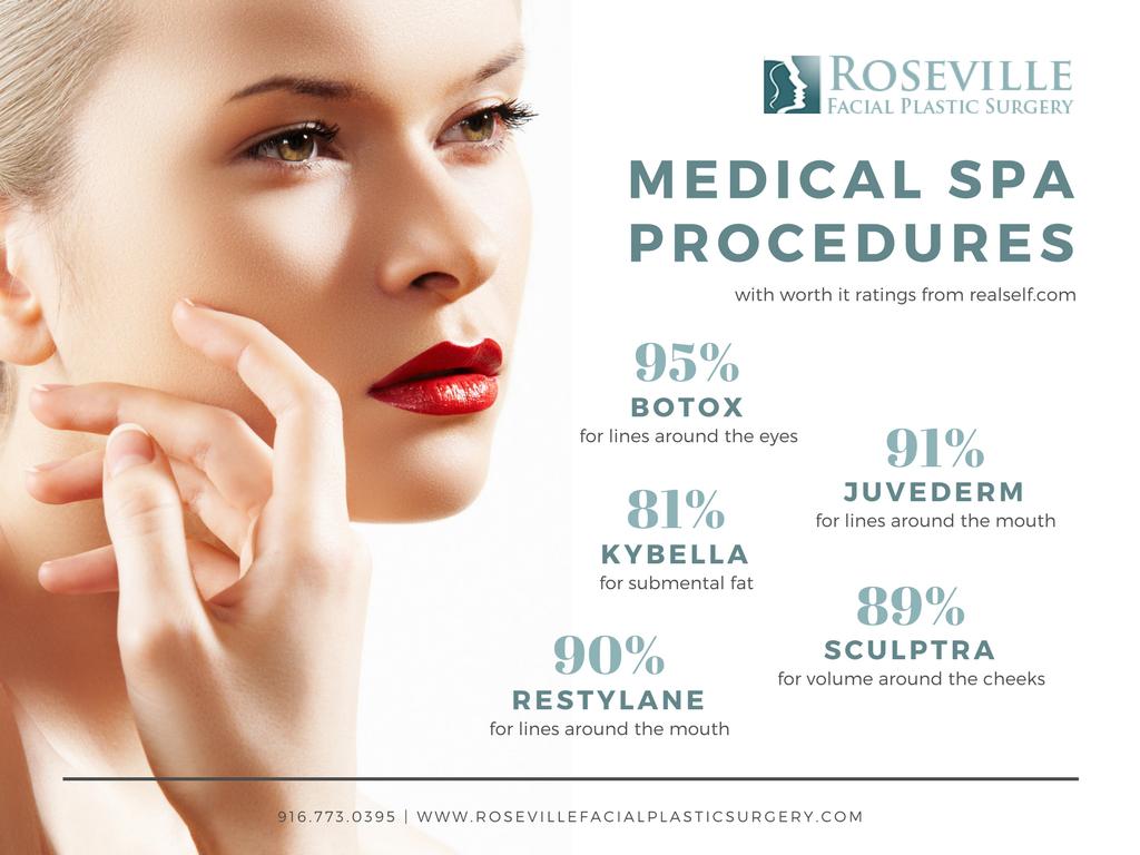 Medical Spa Procedres